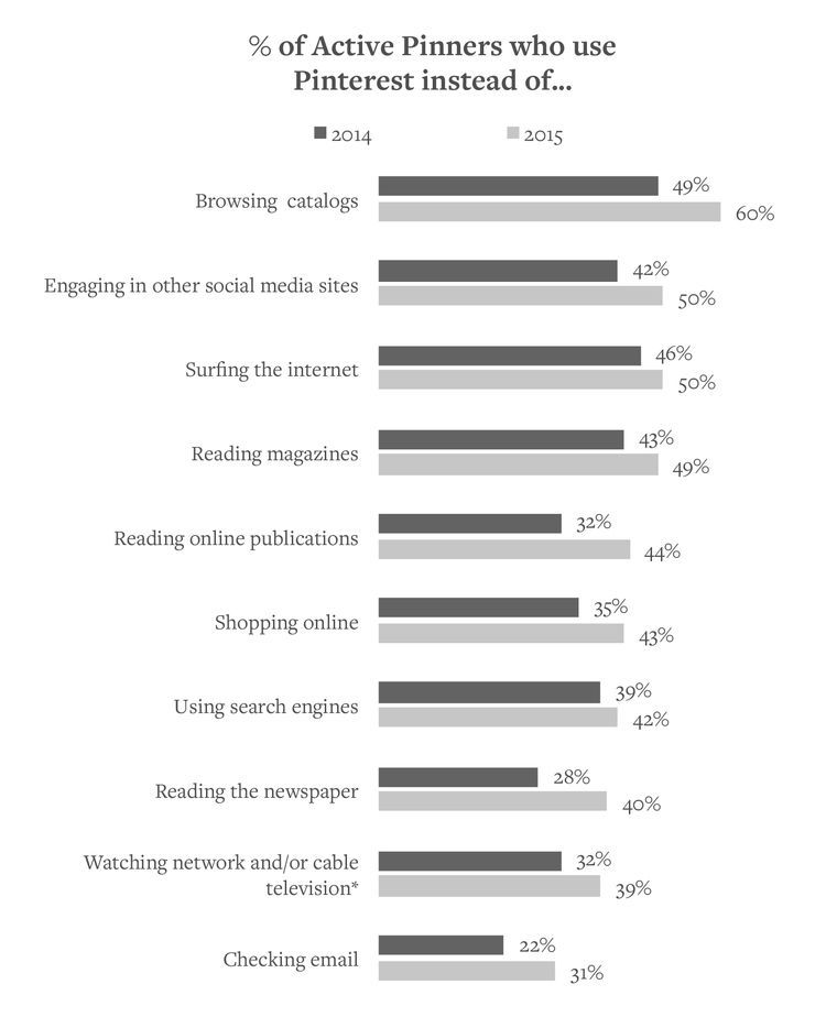 2015 PINTEREST MEDIA CONSUMPTION STUDY — Ahalogy {Great