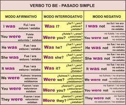 Tabla Comparativa Tiempos Verbales Ingles Buscar Con