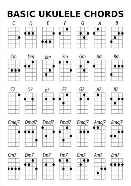 Basic Ukulele Chords Mikesmix In 2018 Pinterest Guitars