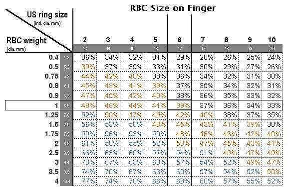 Carat Weight Vs Finger Size Finger Coverage Percentage Carats Size Diamond Sizes Carat Size Guide