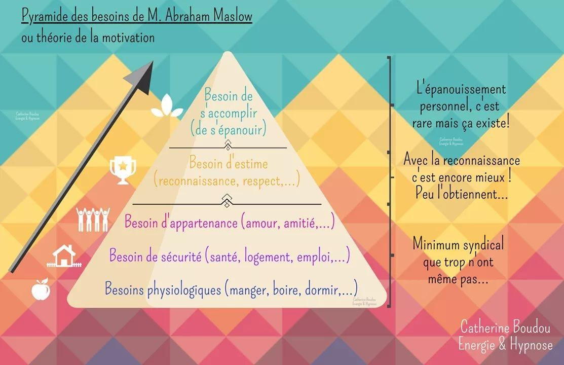 pyramide des besoins a maslow
