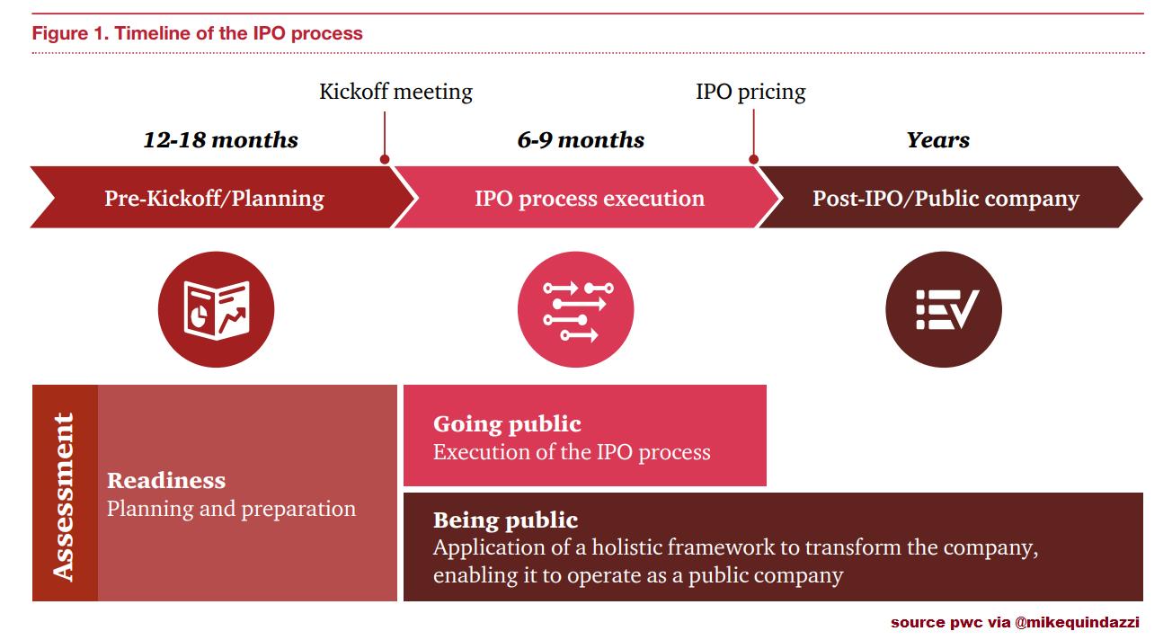 Timeline of the IPO process >> PwC via MikeQuindazzi