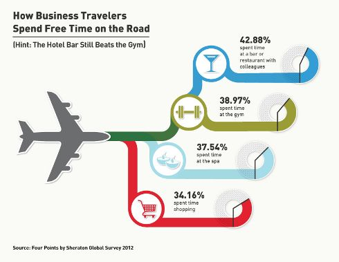 Business Travelers Are Social and Great Networkers, Survey Finds - travel survey template