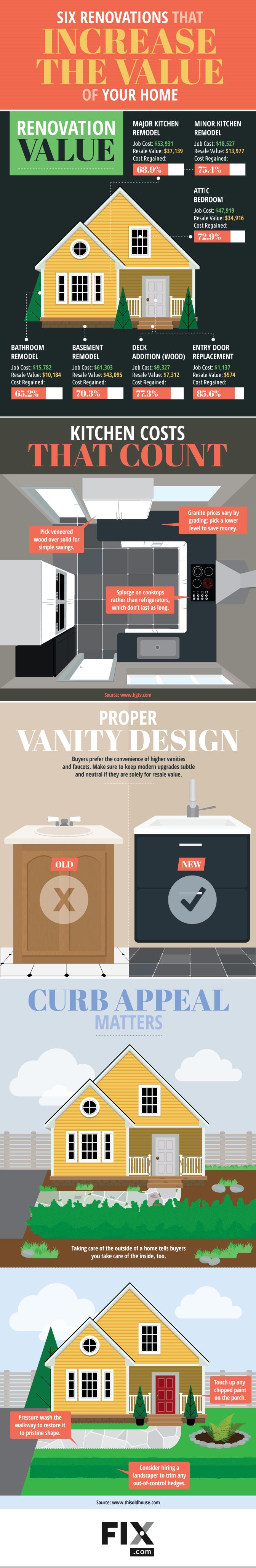 Six Renovations that Actually Increase the Value of Your Home #Infographic