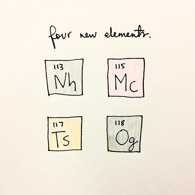 there are 4 new elements in the periodic table - Nihonium, Moscovium - fresh periodic table of elements with everything labeled on it