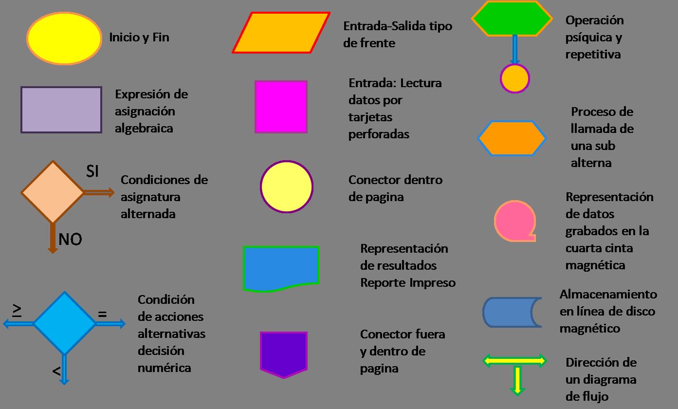 Flujogramas buscar con google proyectos que debo intentar la segunda actividad del trimestre ha sido programar mediante los diagramas de flujo este lenguaje de programacin es mucho ms sencillo qu ccuart Images