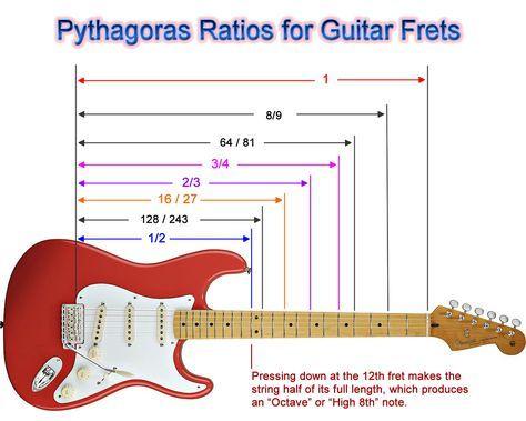 Pythagoras Guitar Guitar Fretboard Guitar Building Luthier Guitar