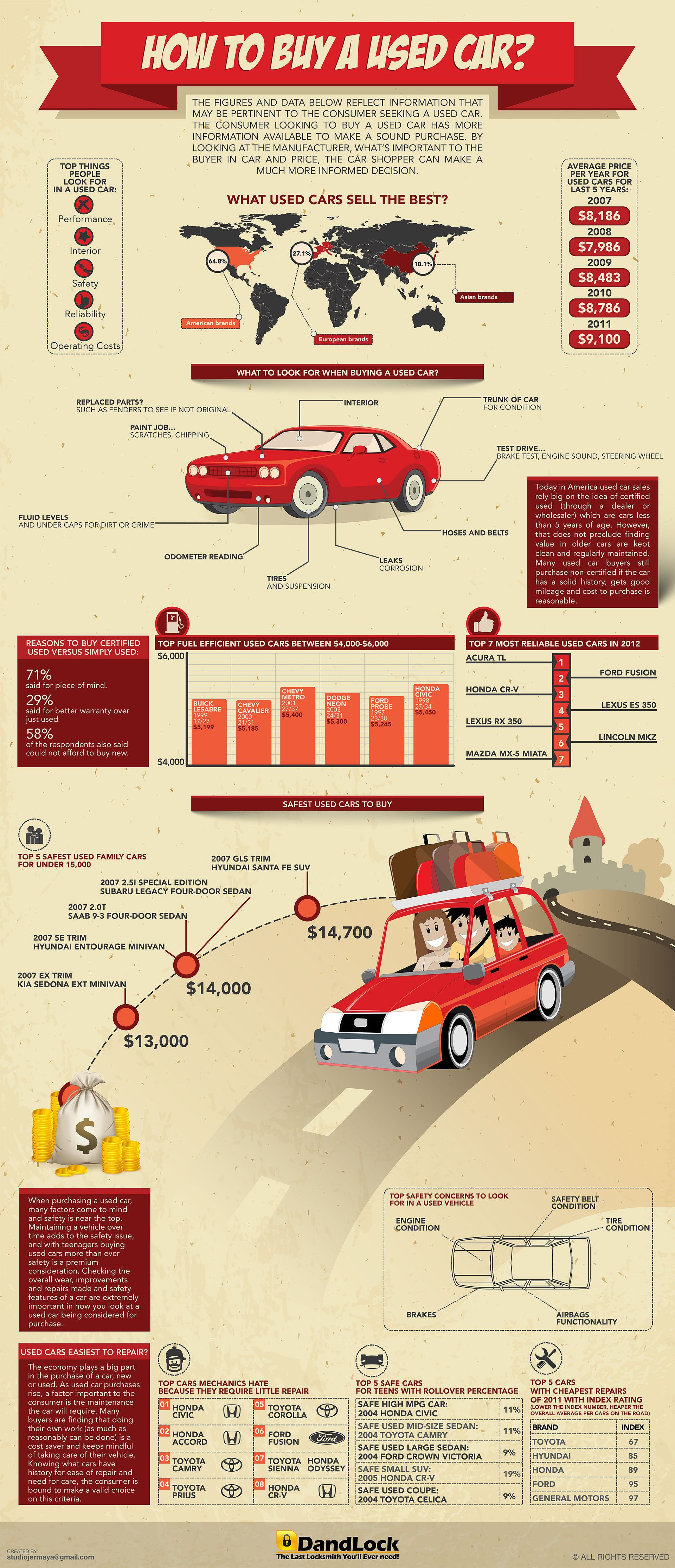 How to Buy a Used Car [INFOGRAPHIC]