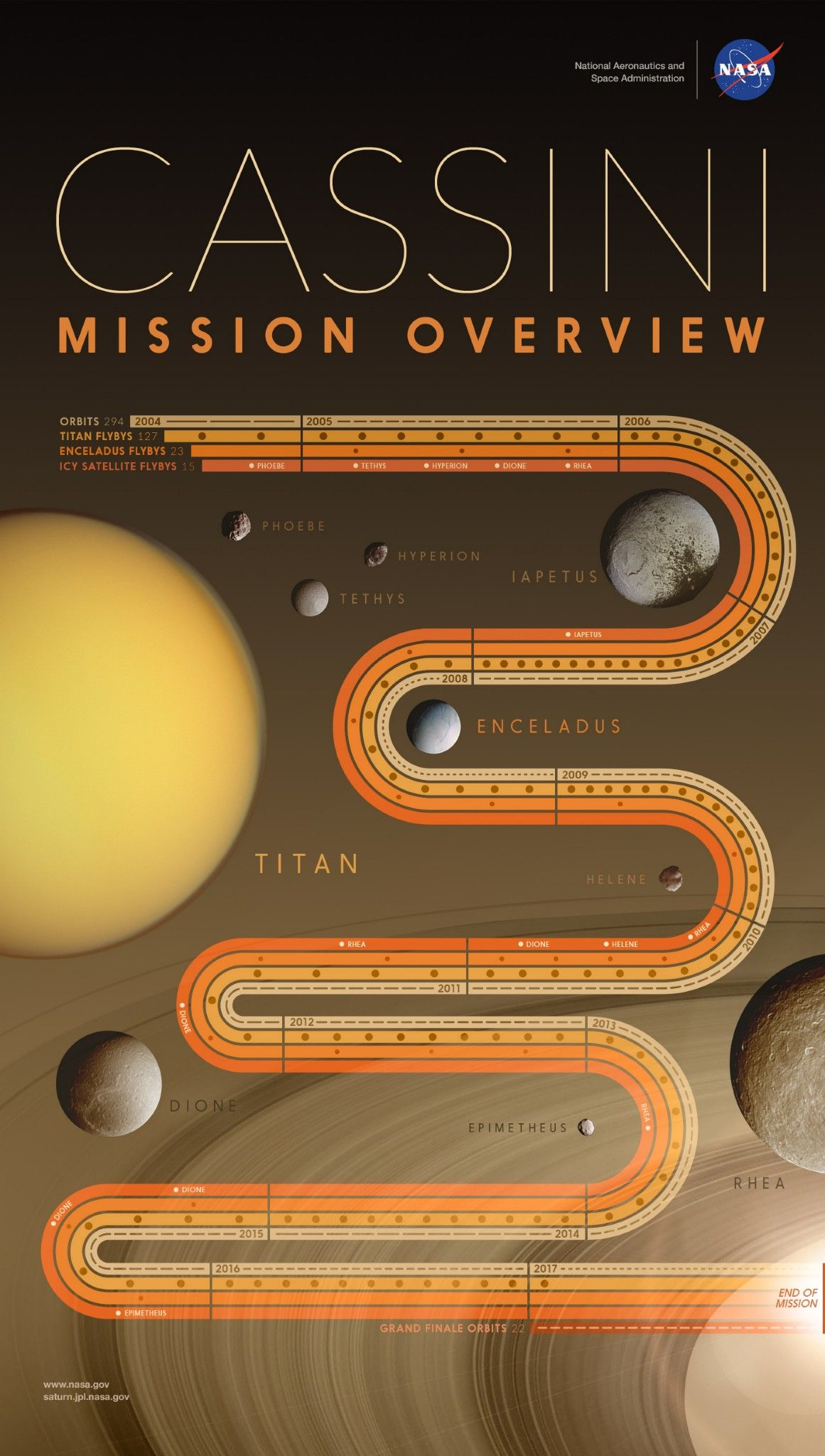 Pin by Alisha Pierce on Cosmology Solar system