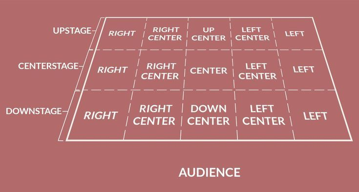 stage directions diagram vl stereo wiring what the different really mean theater practice