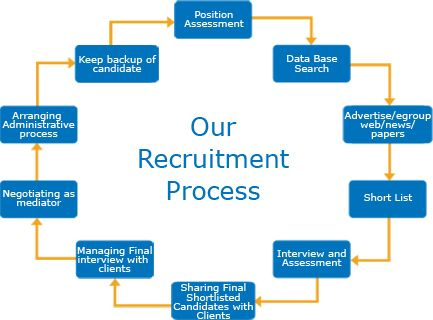 It staffing solutions agency firms company usa staffing for Design recruitment agencies