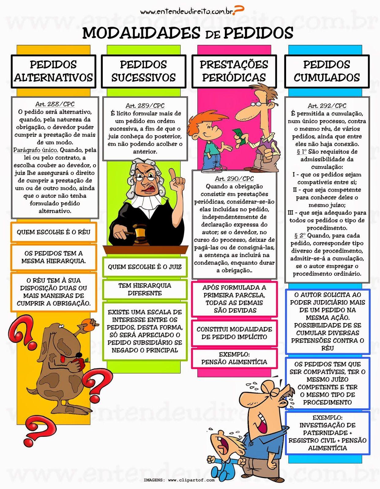 ENTENDEU DIREITO OU QUER QUE DESENHE ???: MODALIDADES DE