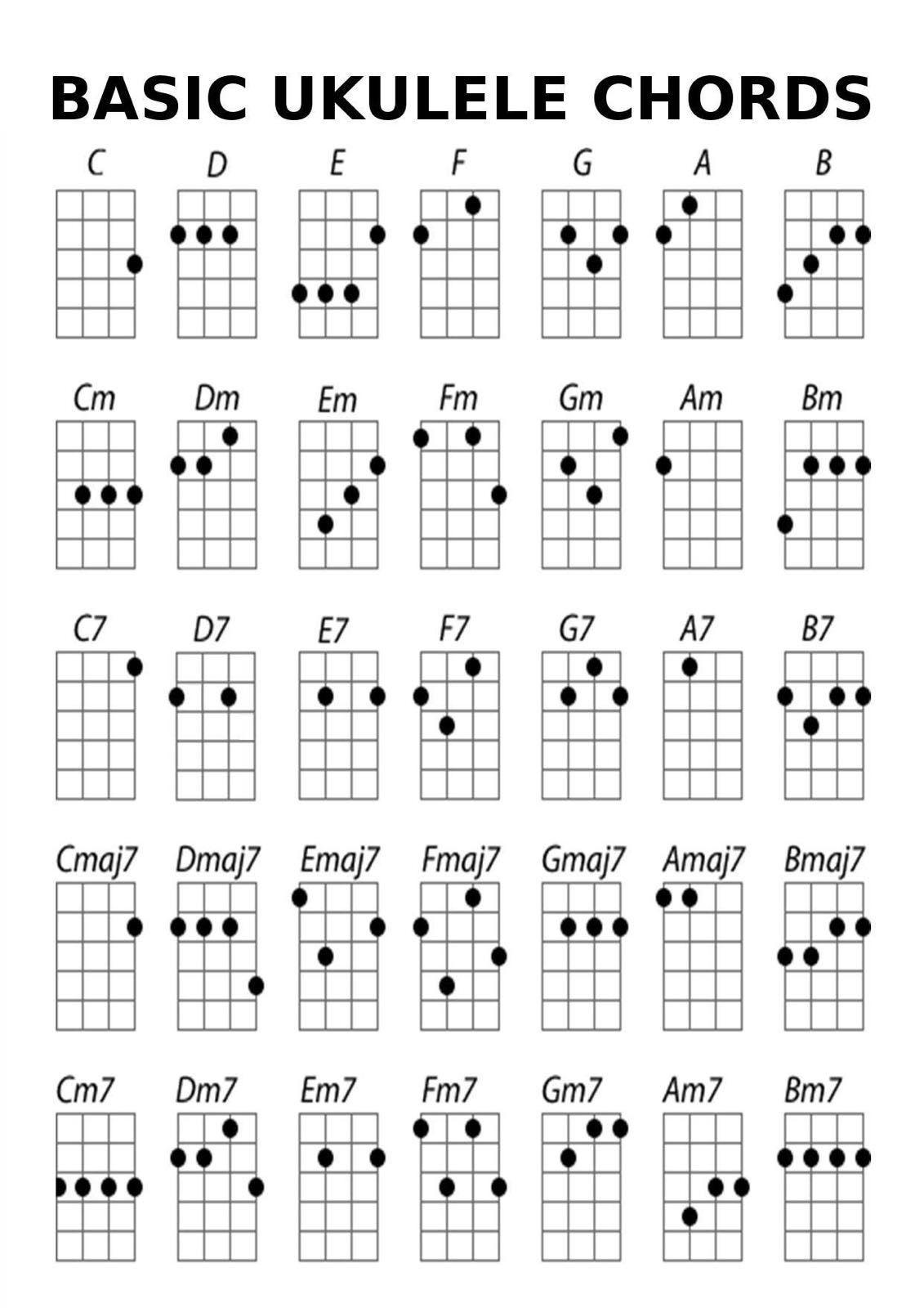 Acordes Basicos Ukulele Chords Chart Ukulele Chords Ukulele