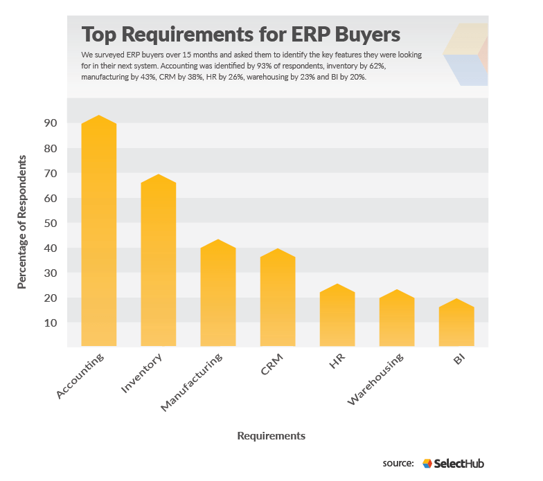 Top Requirements Of Erp Buyers Business Tools Planning Checklist Enterprise
