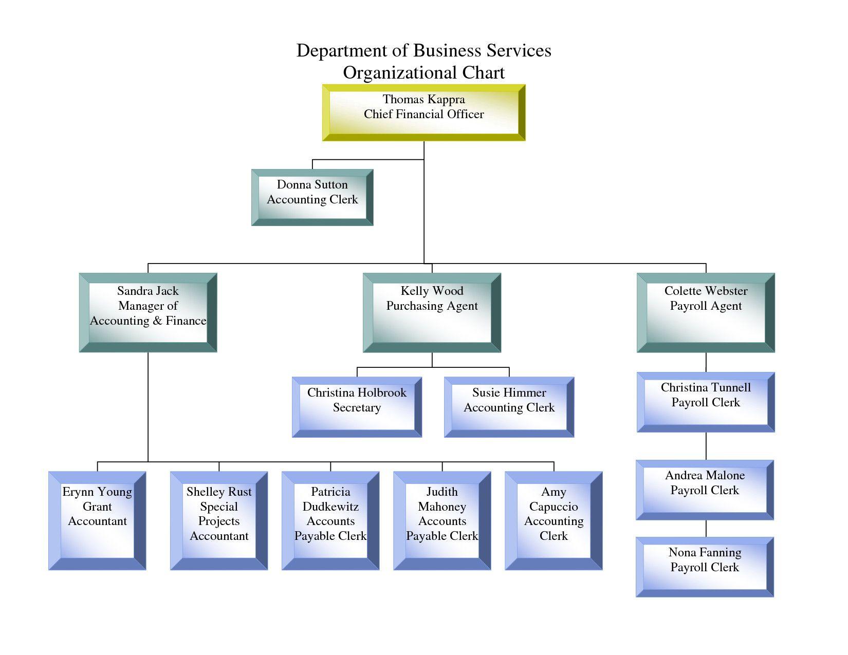 Small Business organizational Chart Template Unique Chart