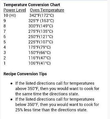 Nuwave Oven Pro Recipe Conversion Guide Nuwave Oven Recipes Nuwave Recipe Conversions