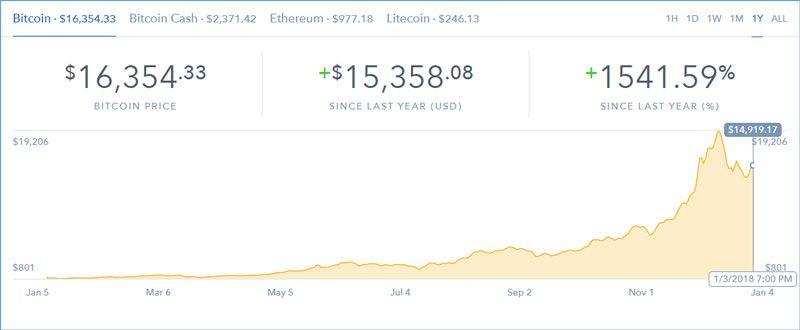 Buy Bitcoin Money Saving Expert Money Saving Expert Bitcoin Transaction Bitcoin Price