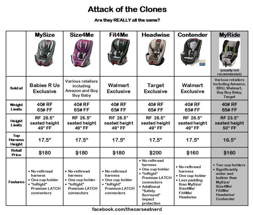 Graco Clones Comparison Chart | car seat safety | Pinterest | Car ...