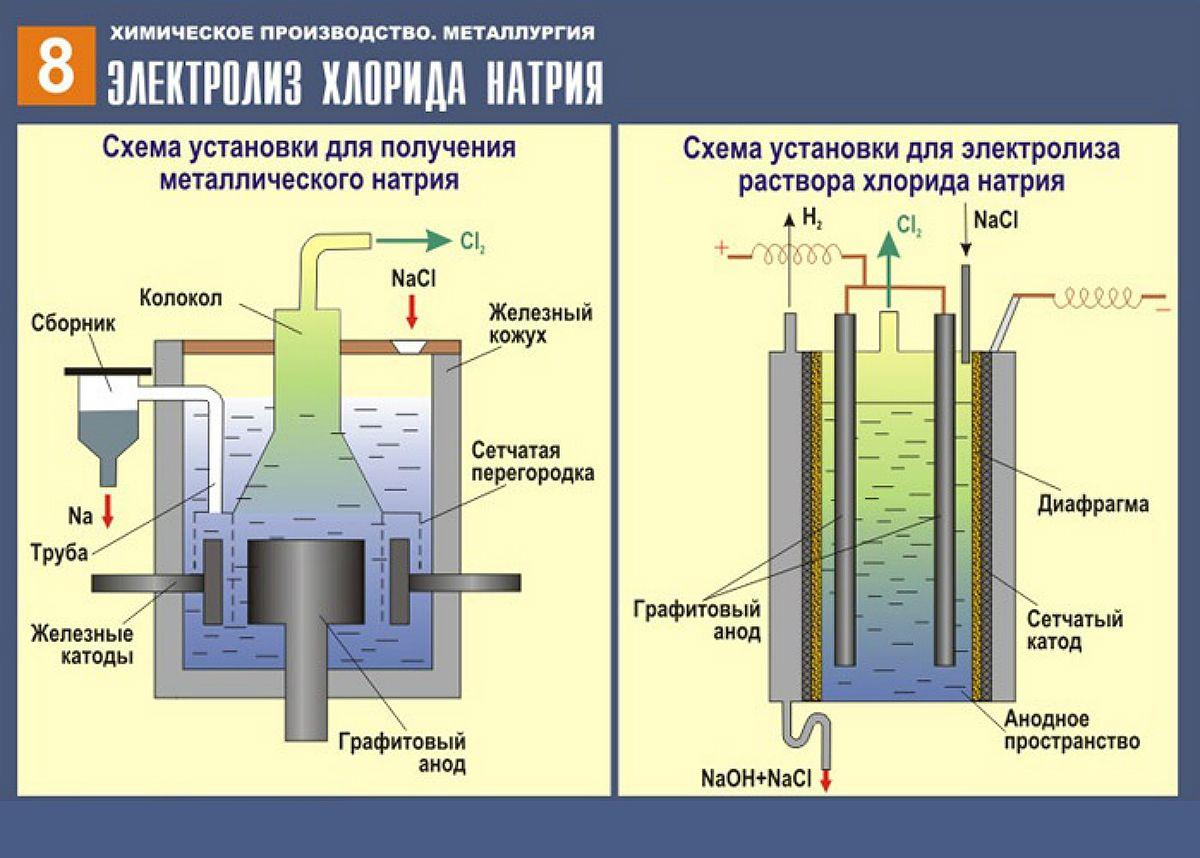 Elektroliz Hlorida Natriya