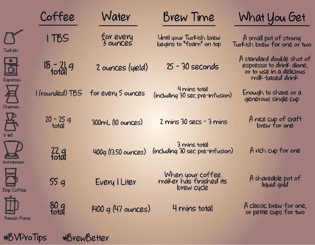 This ground coffeetowater ratio and estimated brew time
