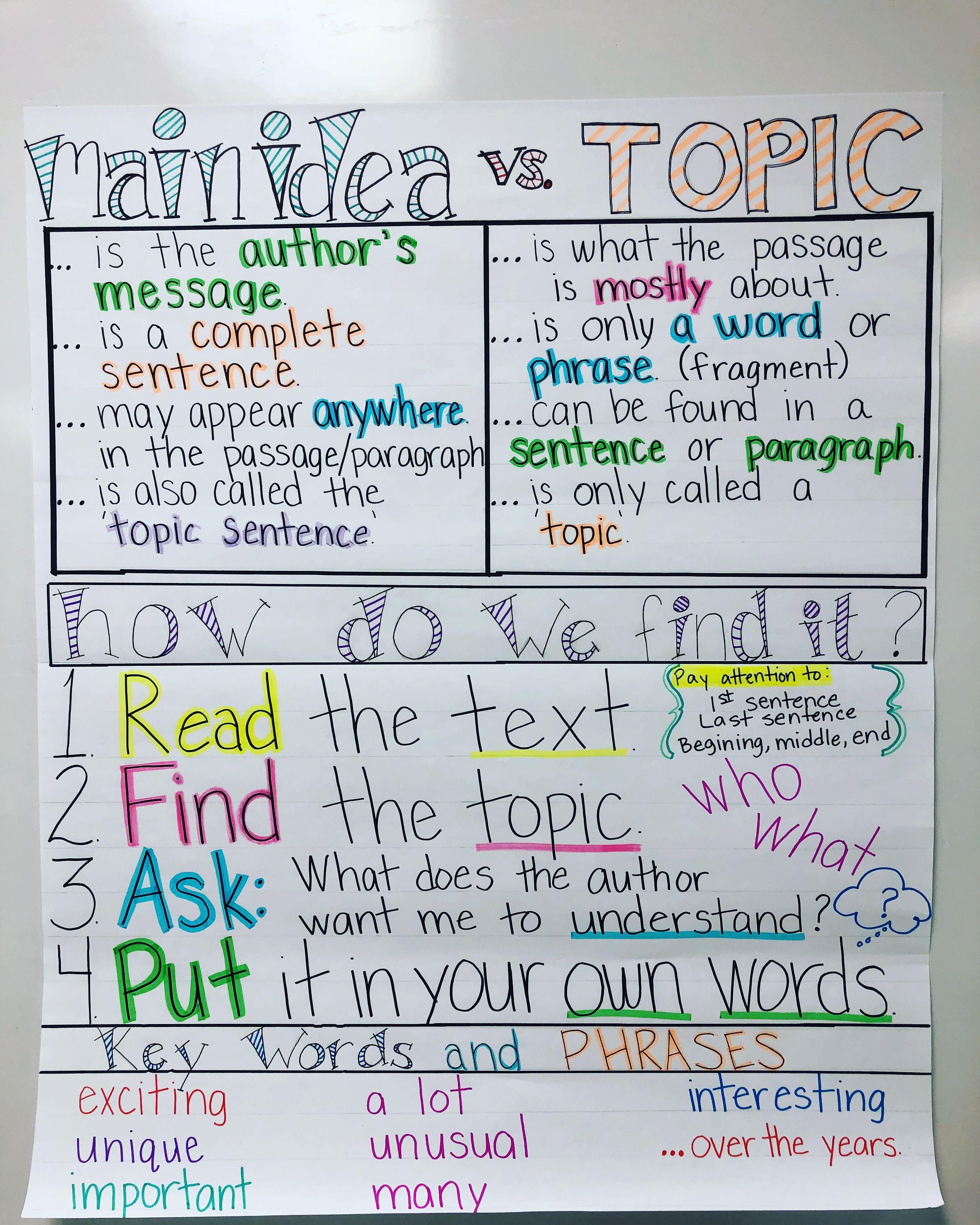Main Idea Vs Topic Anchor Chart I Created For 5th Grade
