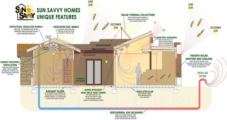 Sunsavvy Zero Energy Homes Passive Solar Homes Passive Solar Passive Solar Design