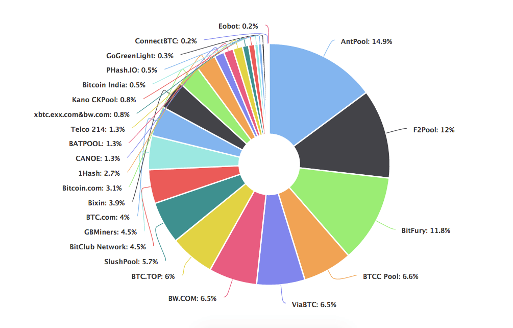 cryptocurrency mining pool fees