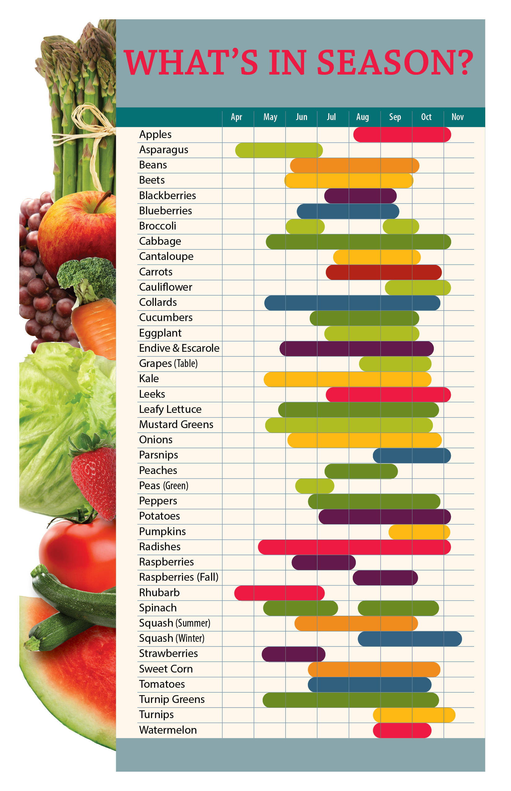 What S In Season In Ohio When To Plant Vegetables Vegetable