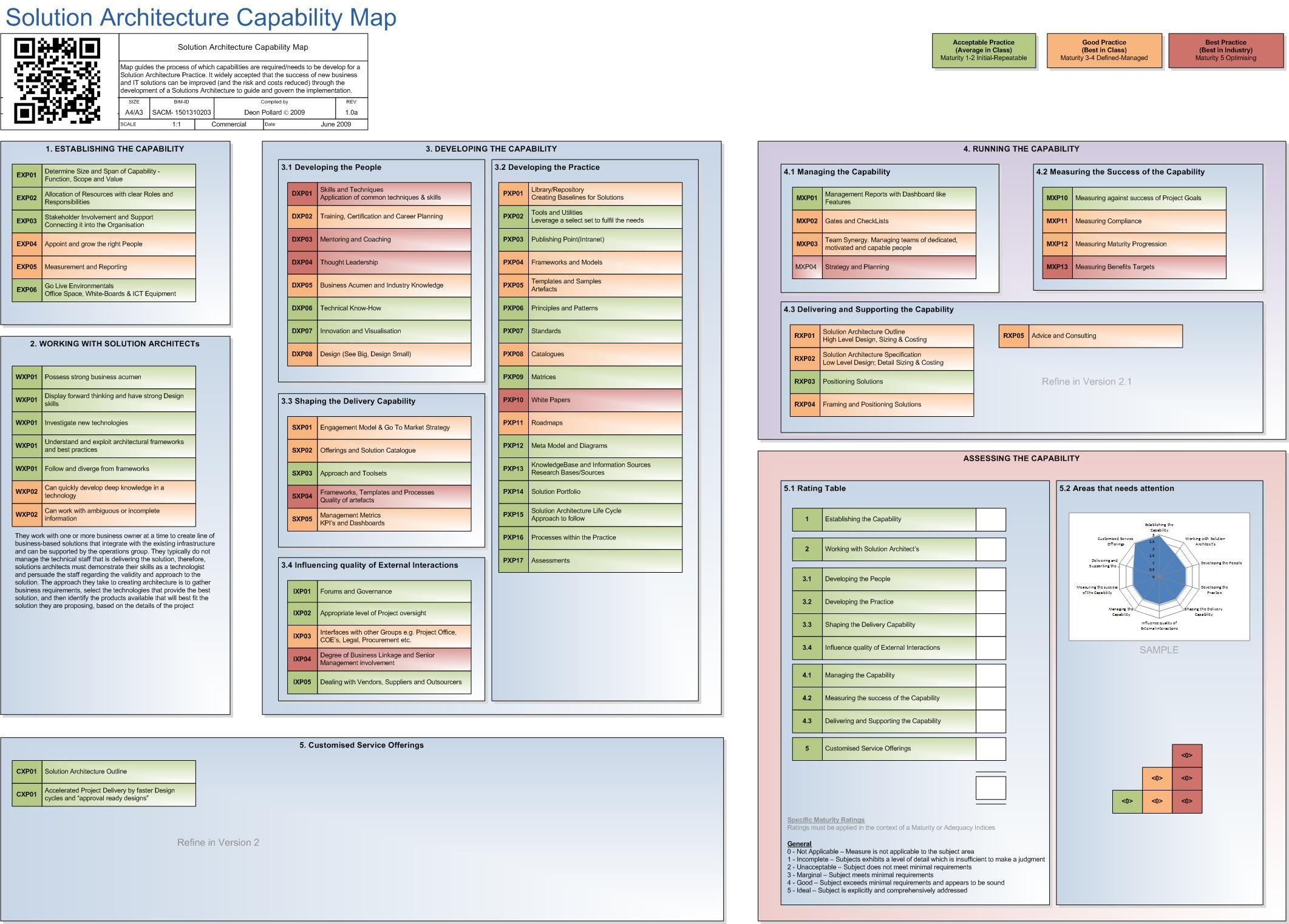 Solution Architecture Capability Map Enterprise Architecture