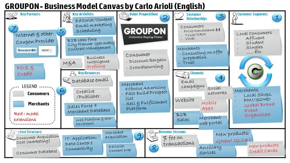 Groupon Resume Groupon Business Model Canvas Description English Coupon Target