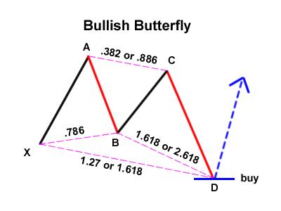 Модель бабочка на форексе форекс что такое рельсы