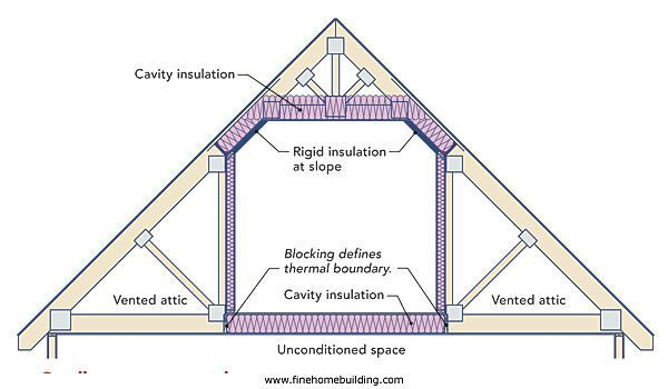 Image Result For How To Add Plumbing In Attic Space Over