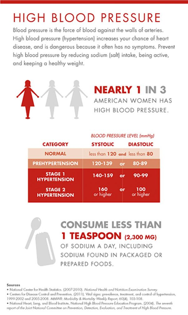 Blood Pressure Chart Latest Blood Pressure Guidelines Beauty And