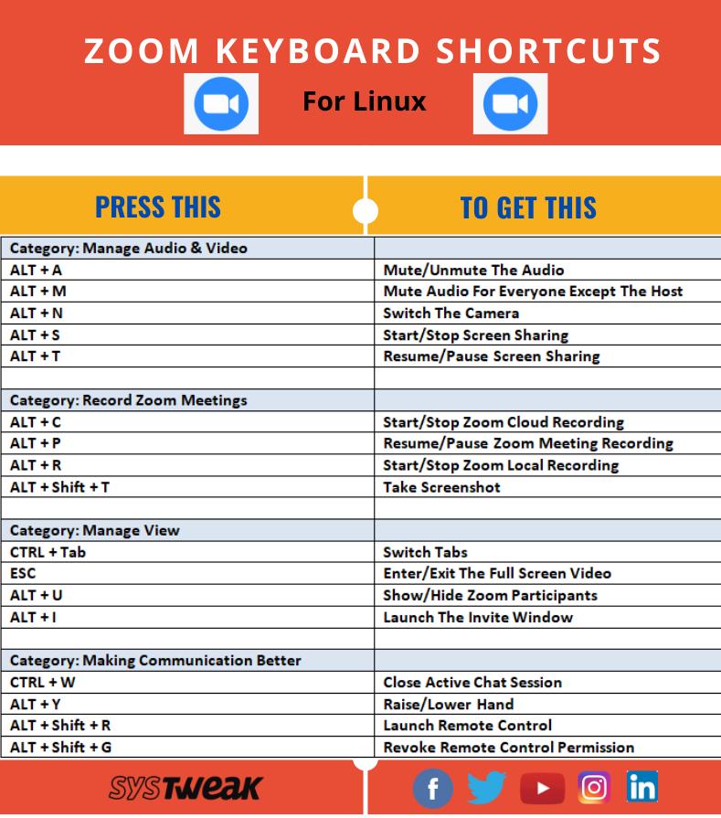 Zoom Keyboard Shortcuts Cheat Sheet For Windows Mac Linux Video Chat App Keyboard Shortcuts Keyboard