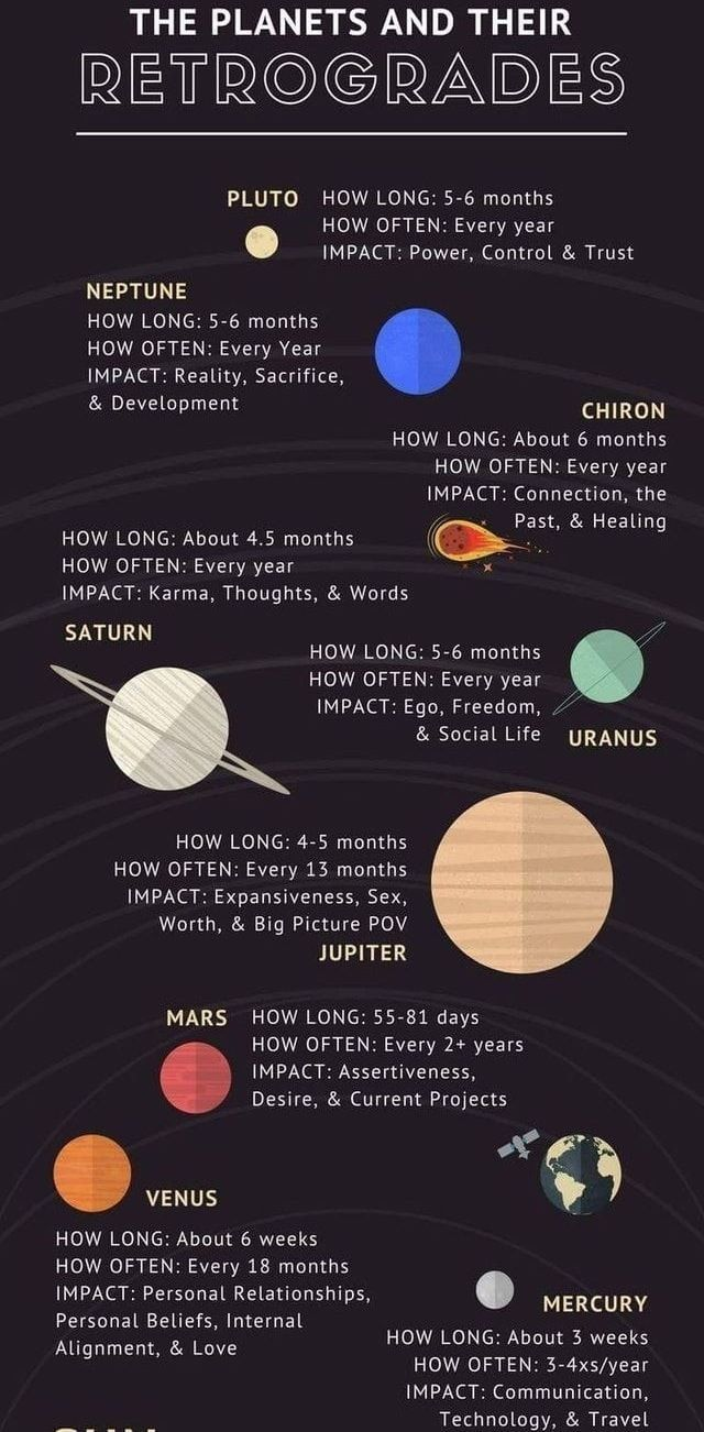 Pin by Zehra on Spiritual AF✨   Astrology, Birth chart astrology ...