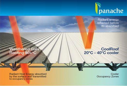 Pin On Panache Green Tech Solutions Pvt Ltd