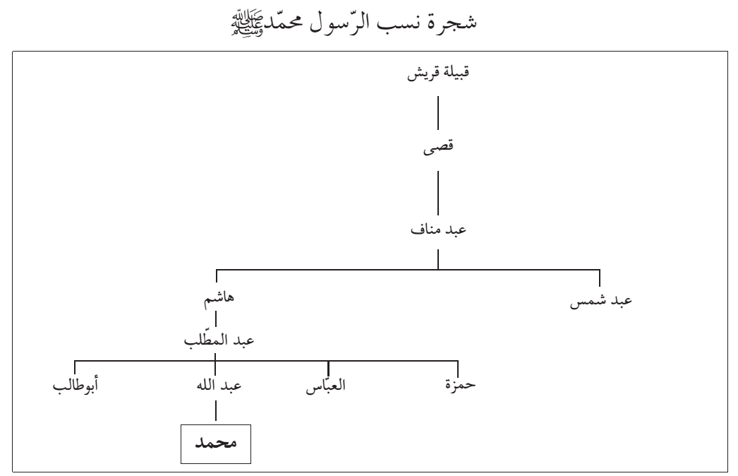 صلى الله عليه وسلم Peace Be Upon Him Math Chart