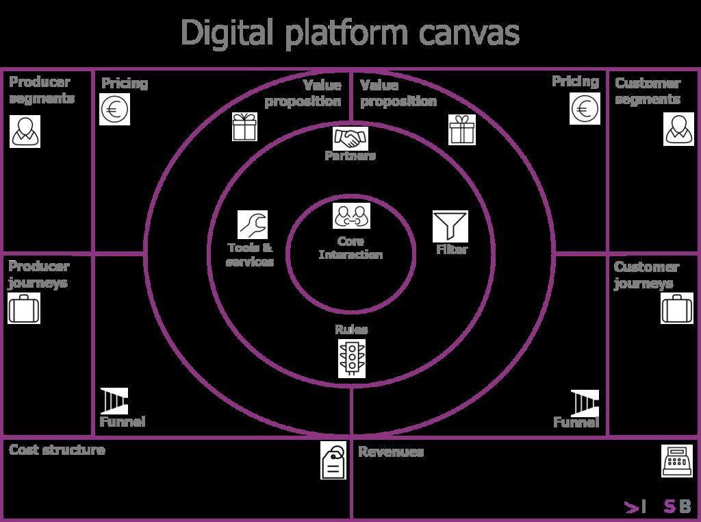Digital platform canvas Business model canvas, Business