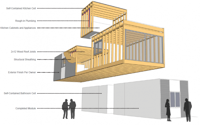 Modular construction onebuild architecture for Prefab framing