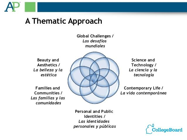 A Thematic Approach Global Challenges Los Desafíos Spanish - Spanish global language