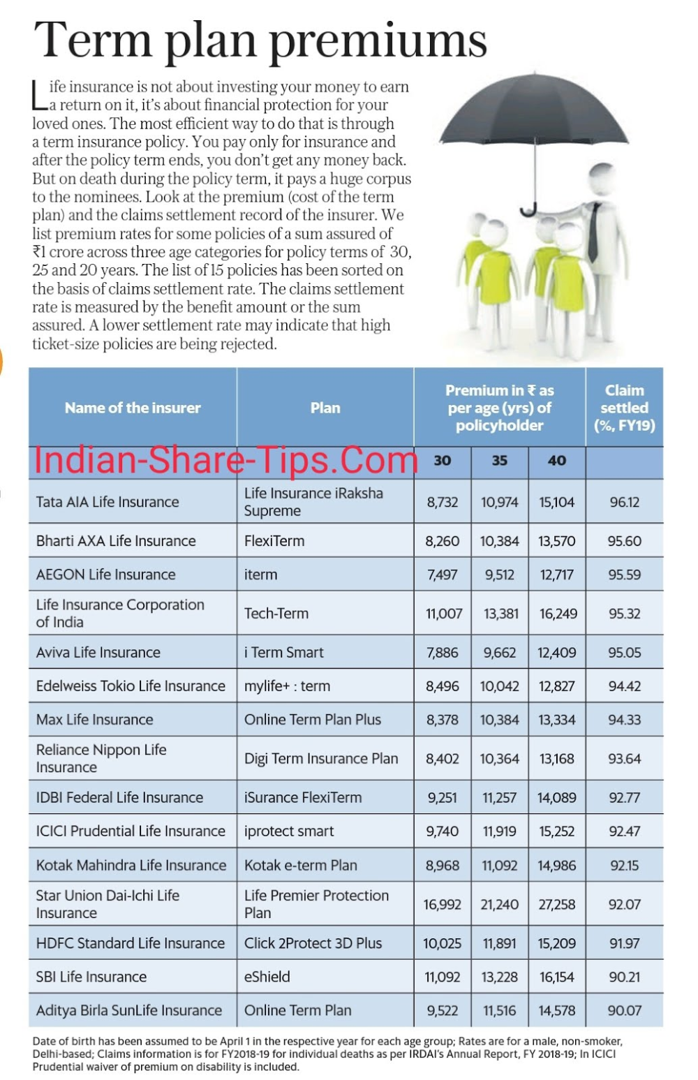 Term Plan Premiums Make A Wise Decision Now Indian Stock