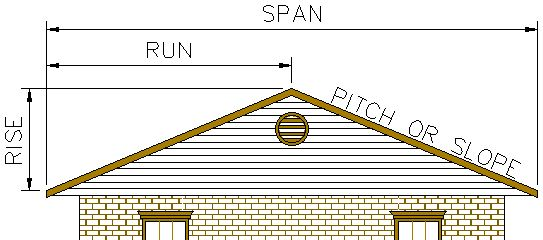 Roof Pitch Calculator Pitched Roof Roof Replacement Cost Roof