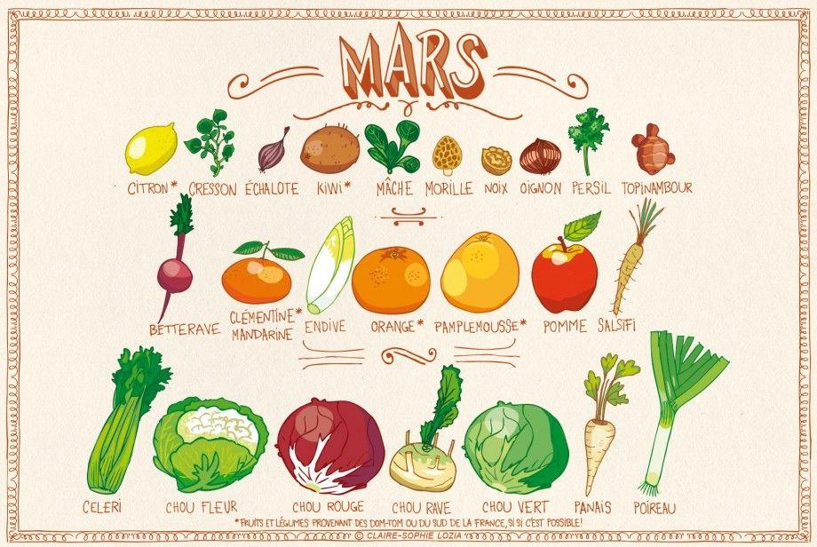 Cest Le Mois De Mars On En Profite Pour Regarder Les Fruits Et Legumes De Saison Fruits Et Legumes De Saison Fruits Et Legumes Calendrier Fruits Et Legumes