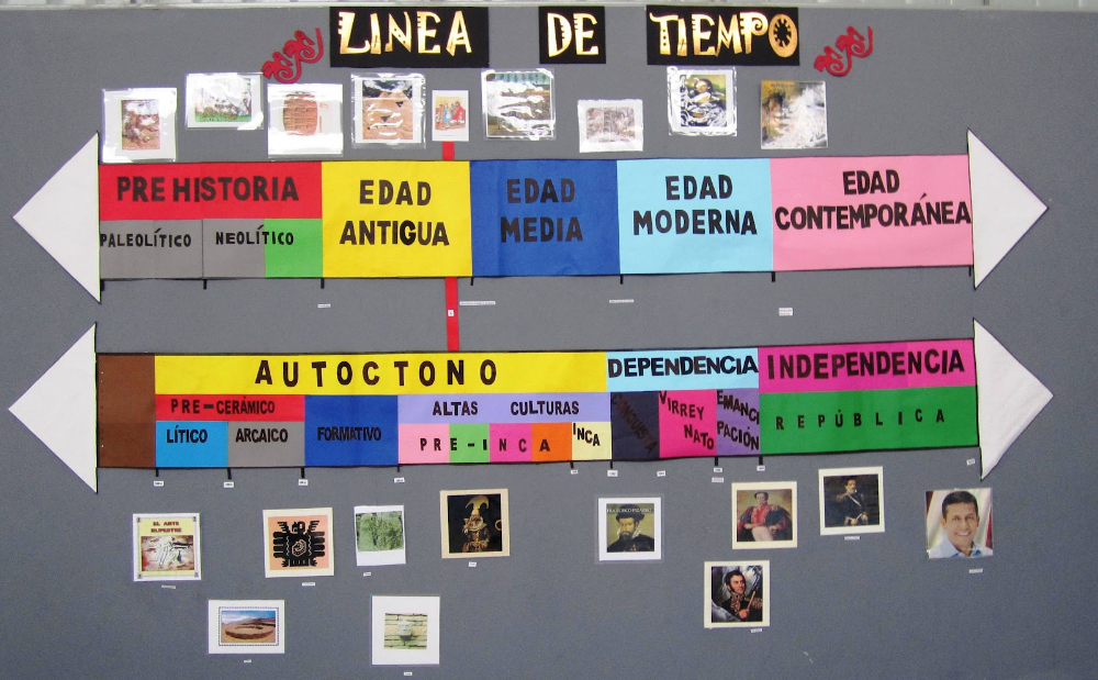 Pin By Angel A Q S S A N On Diseño Grafico Social Studies Projects History Teachers Social Science
