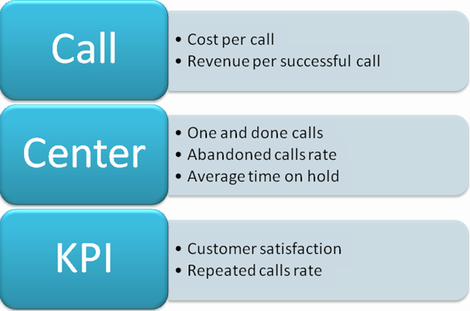 Evaluate call center kpi to measure customer support service