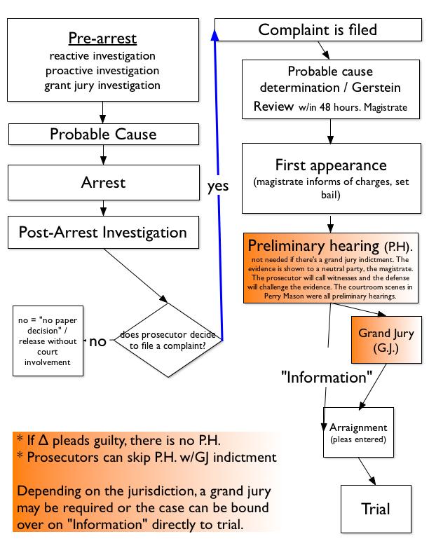 Criminal Procedure Miranda Flow Chart Google Search Cjd