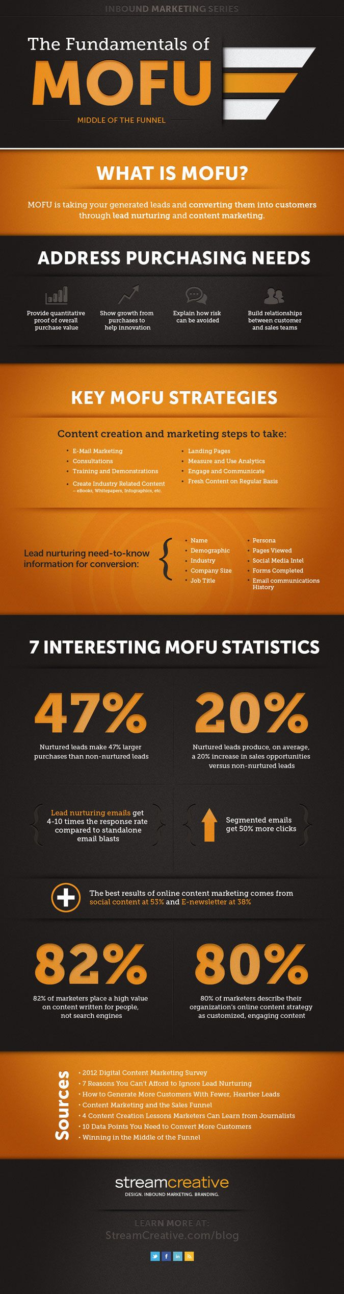 The fundamentals of middle of the funnel marketing infographic was the fundamentals of middle of the funnel marketing infographic was created by stream creative fandeluxe Image collections