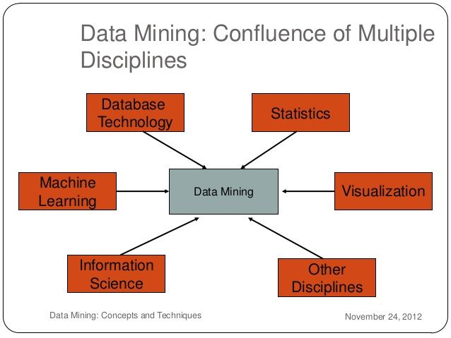 Here are some data mining techniques that we need to