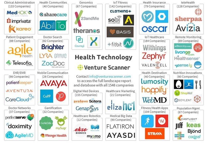 A Great Overview Of The Health Technology Market From Venture Scanner