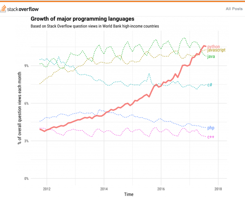 top 3 computer languages in the world